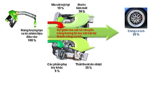 So sánh chất lượng nhớt motul 300v và các loại nhớt khác - 3