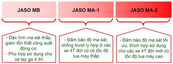 Độ nhớt là gì  và cấp nhớt được xác định như thế nào - 4