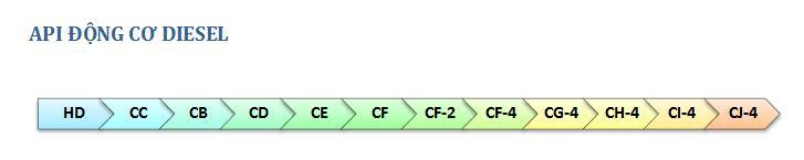 Độ nhớt là gì  và cấp nhớt được xác định như thế nào - 3